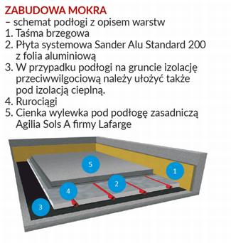 Warstwy podłogi - zabudowa mokra